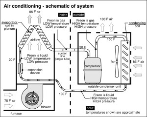 AIR CONDITIONING SCHEMATIC OF SYSTEM